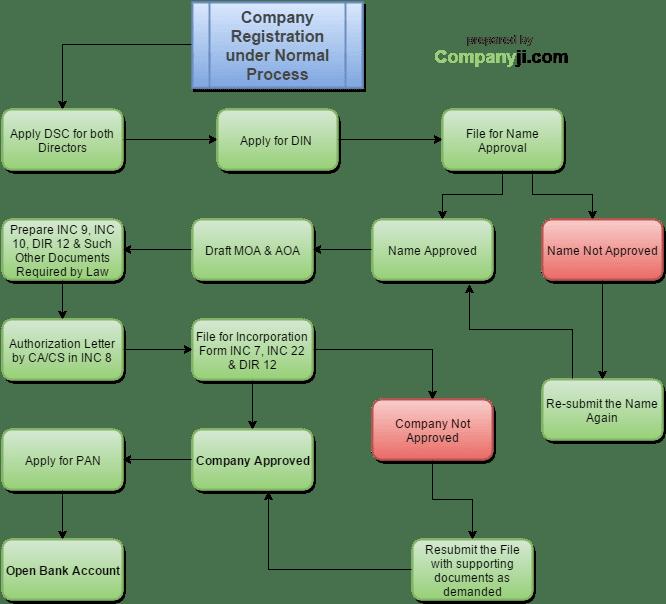Company Registration (1)