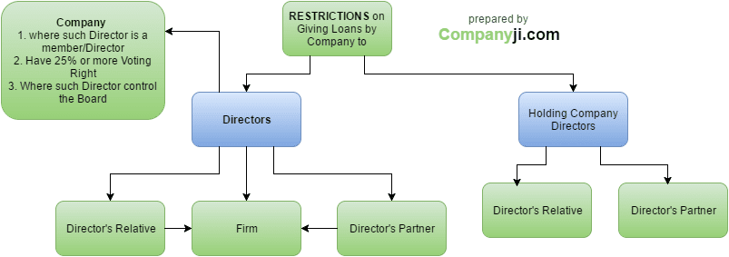 Loans to Director